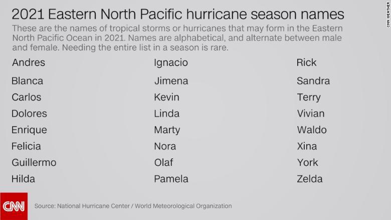 The names of the 2021 hurricane