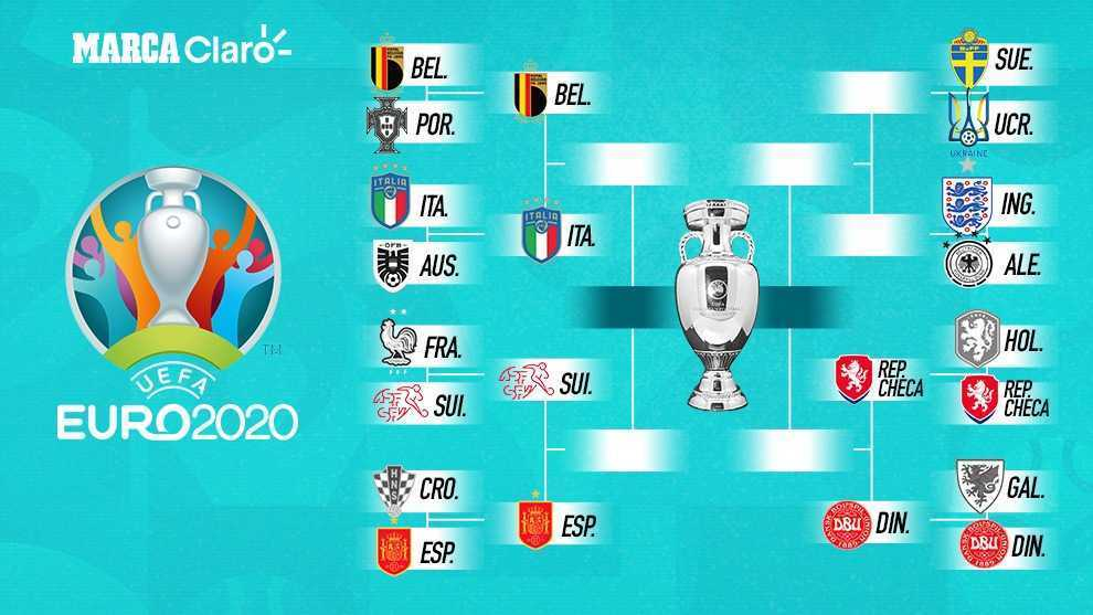 Euro 2021: Euro 2021 quarter-finals for now;  This will be the keys