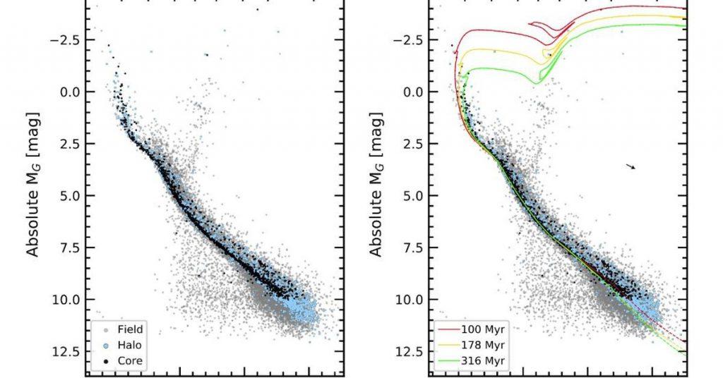 Science.  A stellar stream extending 1,600 light-years across the Milky Way